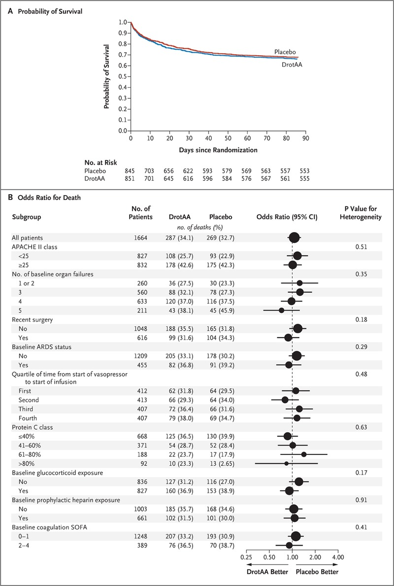 Drotrecogin Alfa (Activated) in Adults with Septic Shock   NEJM