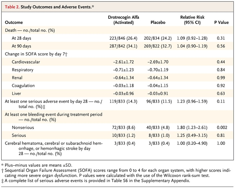 Drotrecogin Alfa Activated In Adults With Septic Shock Nejm