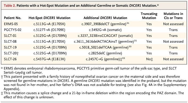 Recurrent Somatic DICER1 Mutations in Nonepithelial Ovarian