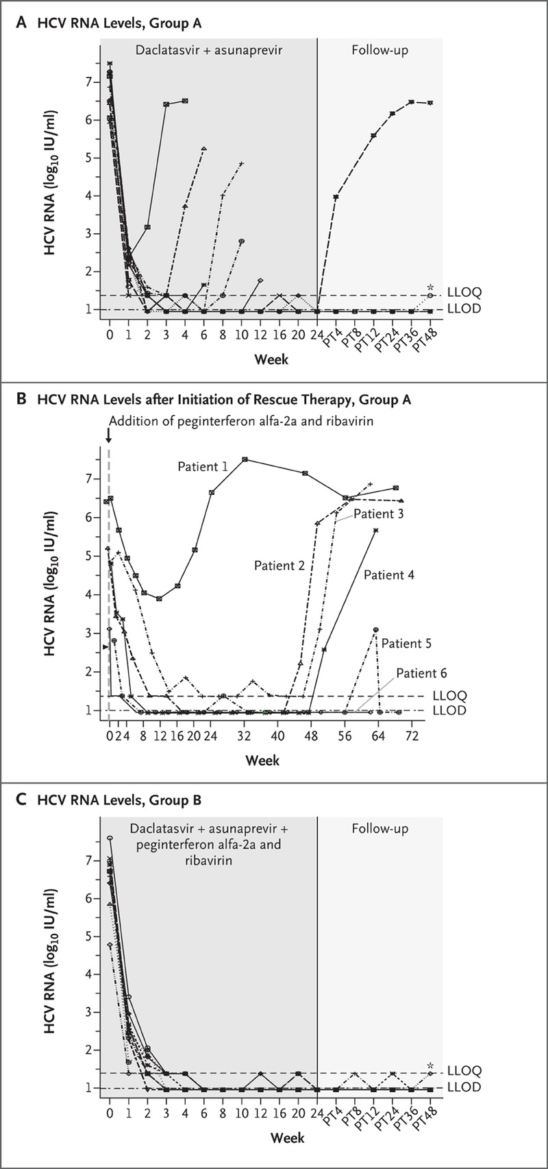 Preliminary Study of Two Antiviral Agents for Hepatitis C