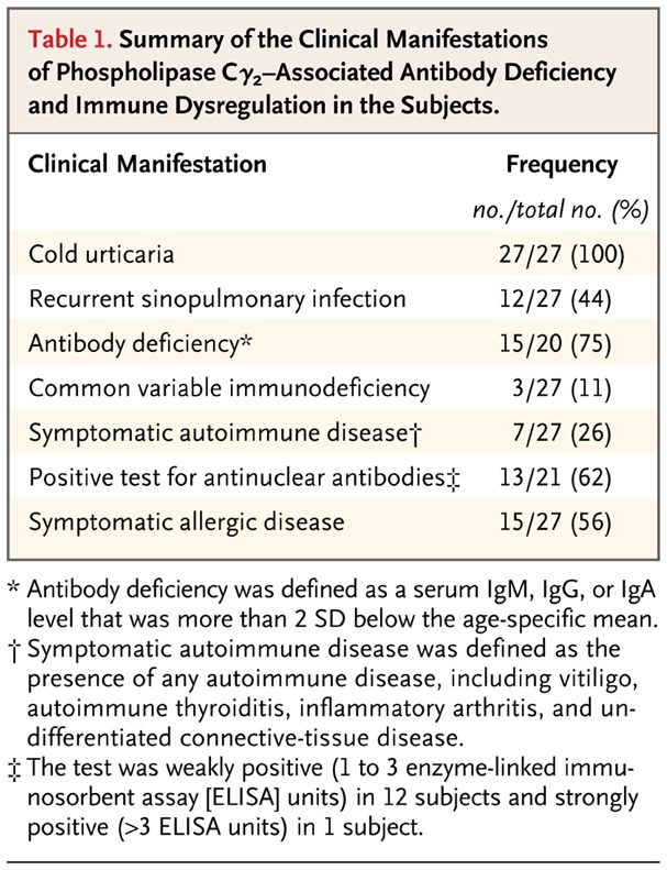 Cold Urticaria, Immunodeficiency, and Autoimmunity Related