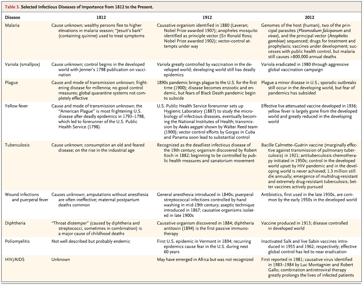 The Perpetual Challenge Of Infectious Diseases Nejm