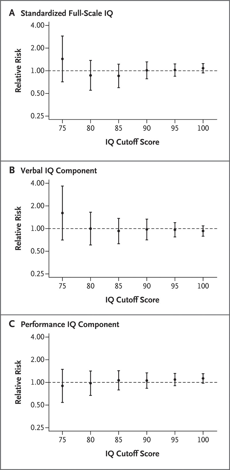 Antenatal Thyroid Screening and Childhood Cognitive Function | NEJM
