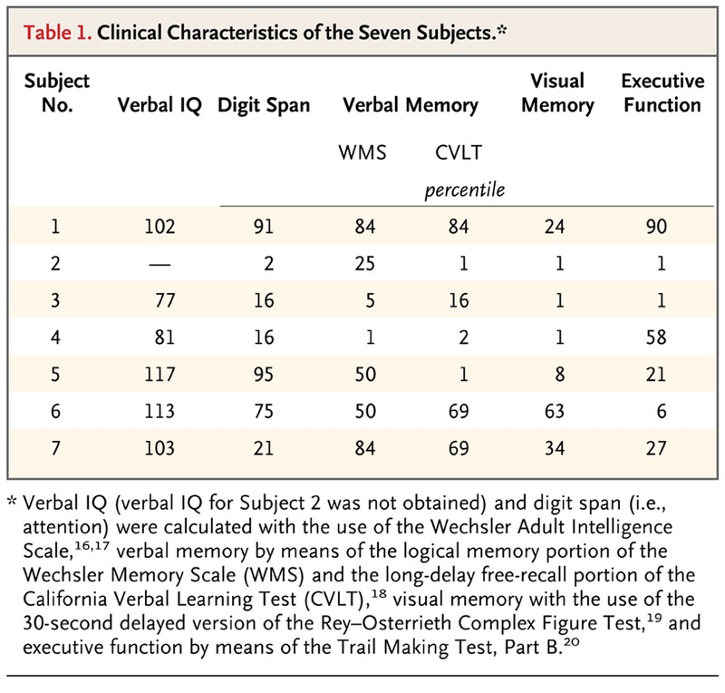 Memory Enhancement and Deep-Brain Stimulation of the
