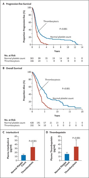 Paraneoplastic Thrombocytosis In Ovarian Cancer Nejm