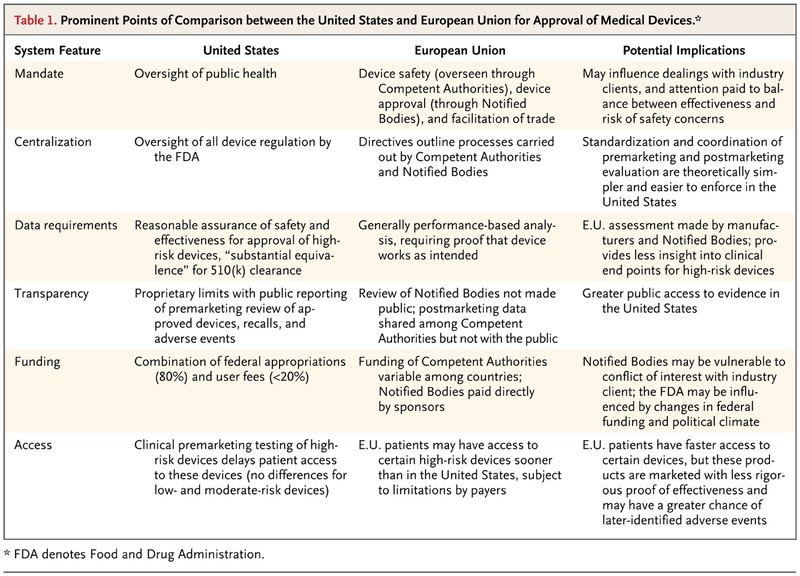 Regulation of Medical Devices in the United States and