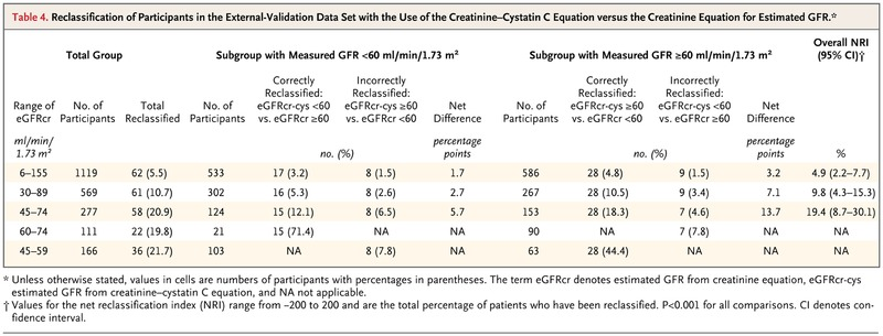 Estimating Glomerular Filtration Rate from Serum Creatinine and