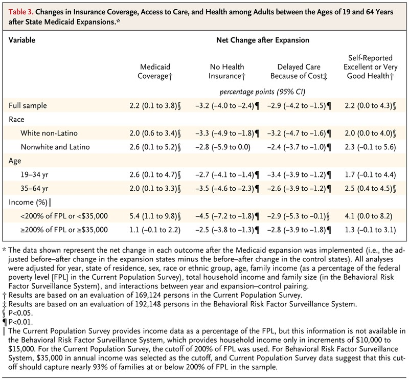 Mortality and Access to Care among Adults after State Medicaid
