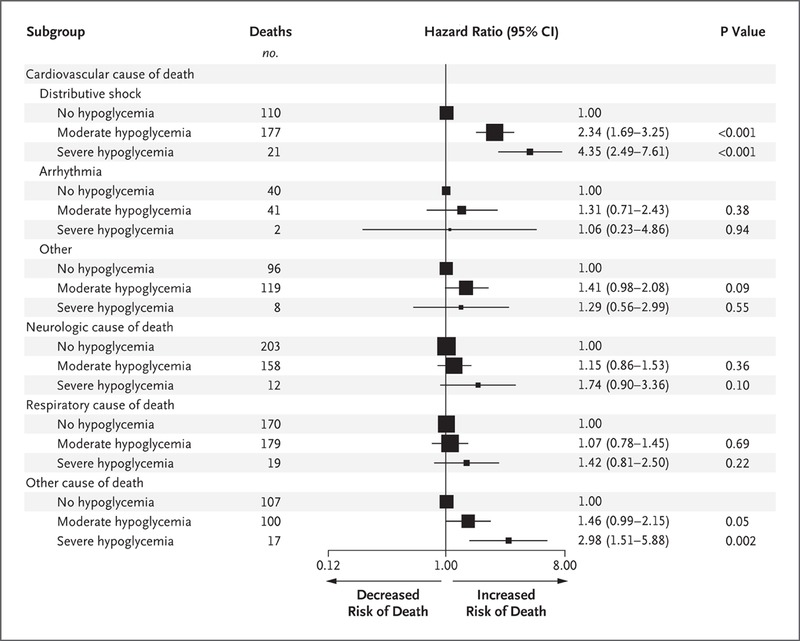 Hypoglycemia and Risk of Death in Critically Ill Patients | NEJM