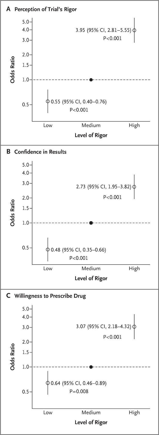 A Randomized Study of How Physicians Interpret Research