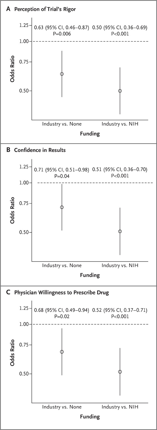 A Randomized Study Of How Physicians Interpret Research Funding