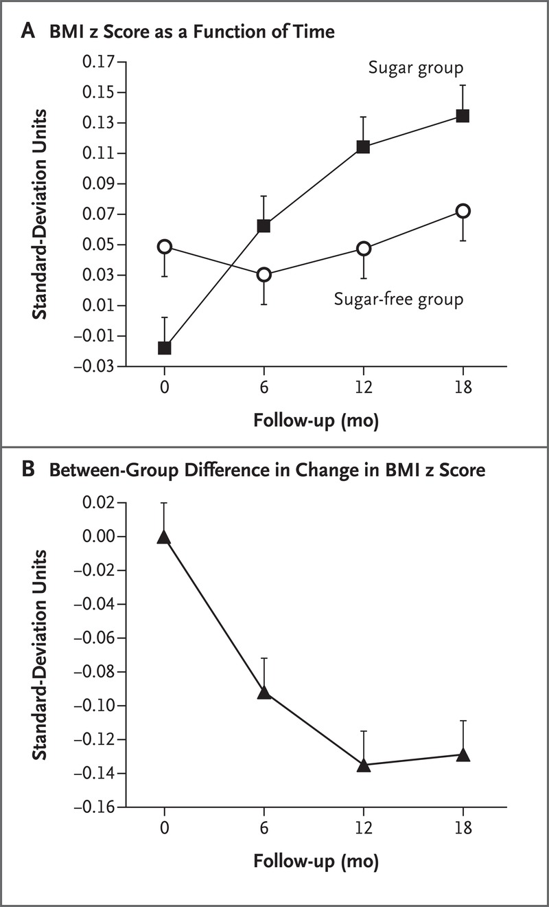 A Trial of Sugar-free or Sugar-Sweetened Beverages and Body
