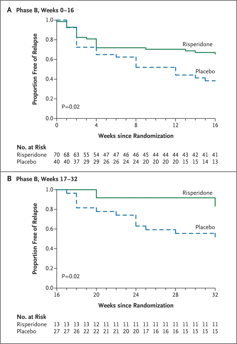 Relapse Risk after Discontinuation of Risperidone in