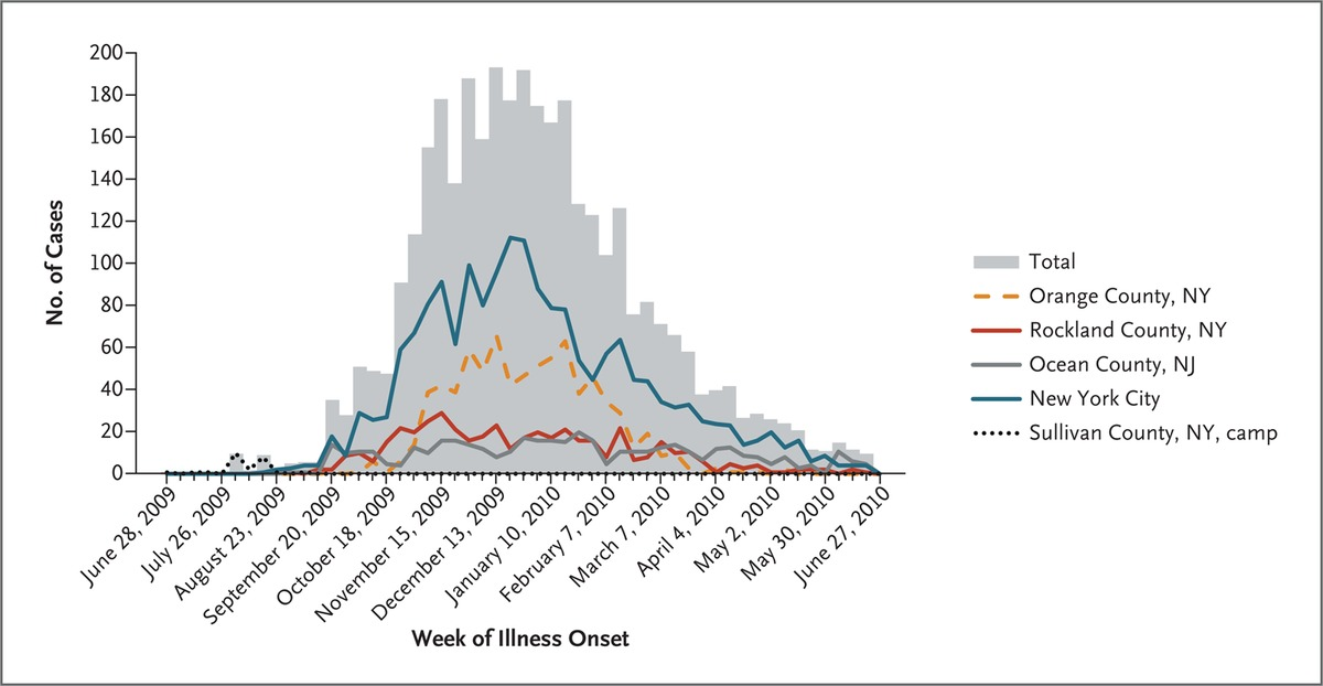 Mumps outbreak in orthodox jewish communities in the united states confirmed and probable outbreak associated cases of mumps in the northeastern united states june 28 2009 through june 27 2010 the weekly total numbers ccuart Choice Image