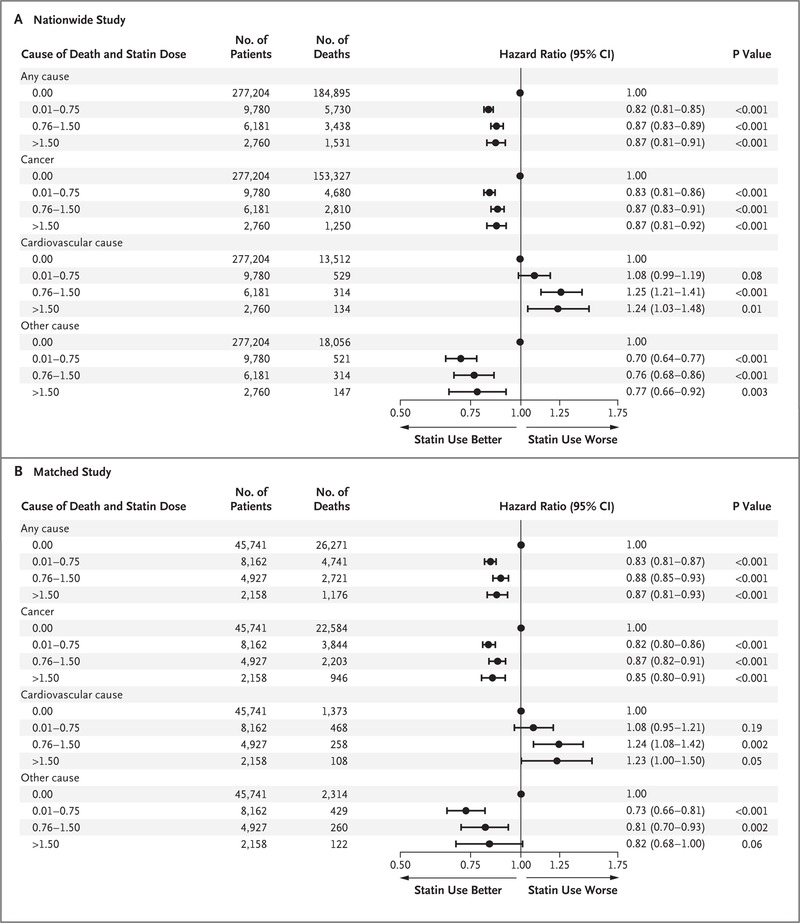 Statin Use and Reduced Cancer-Related Mortality | NEJM