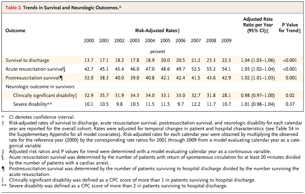 Trends in survival after in hospital cardiac arrest nejm table 2 trends in survival and neurologic outcomes 1betcityfo Gallery