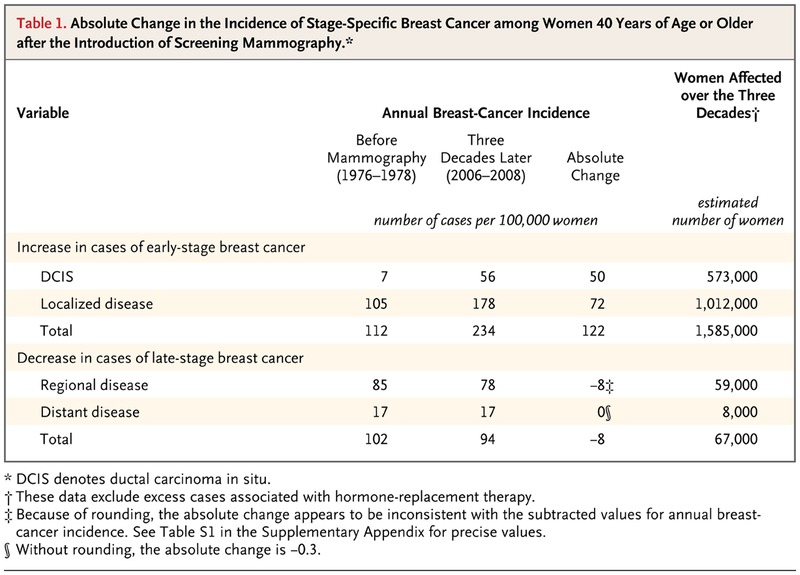 Effect of Three Decades of Screening Mammography on Breast