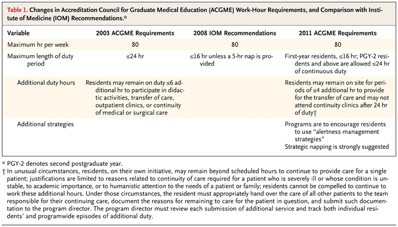 Residents' Duty Hours — Toward an Empirical Narrative | NEJM