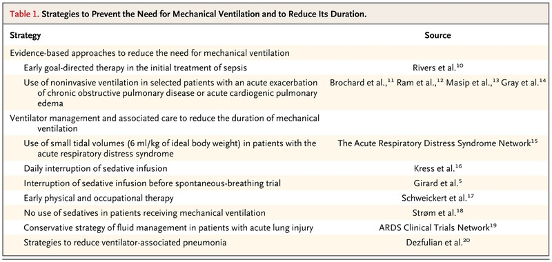 Weaning Patients from the Ventilator | NEJM