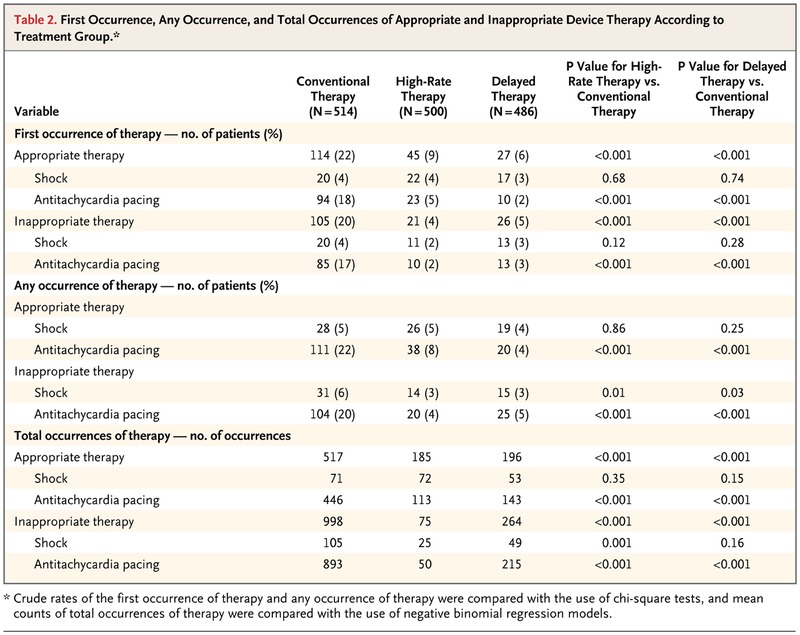Reduction in Inappropriate Therapy and Mortality through ICD