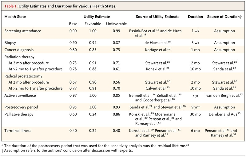 Quality-of-Life Effects of Prostate-Specific Antigen Screening | NEJM