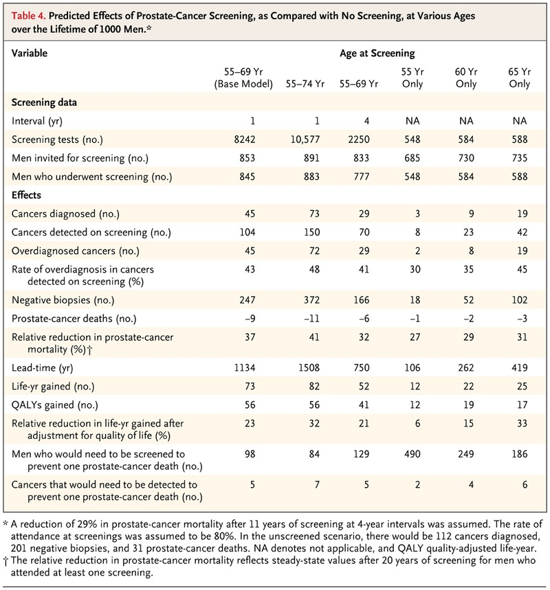 Quality-of-Life Effects of Prostate-Specific Antigen