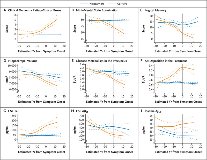 Clinical and Biomarker Changes in Dominantly Inherited Alzheimer's