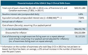 The Step 2 Clinical Skills Exam — A Poor Value Proposition | NEJM