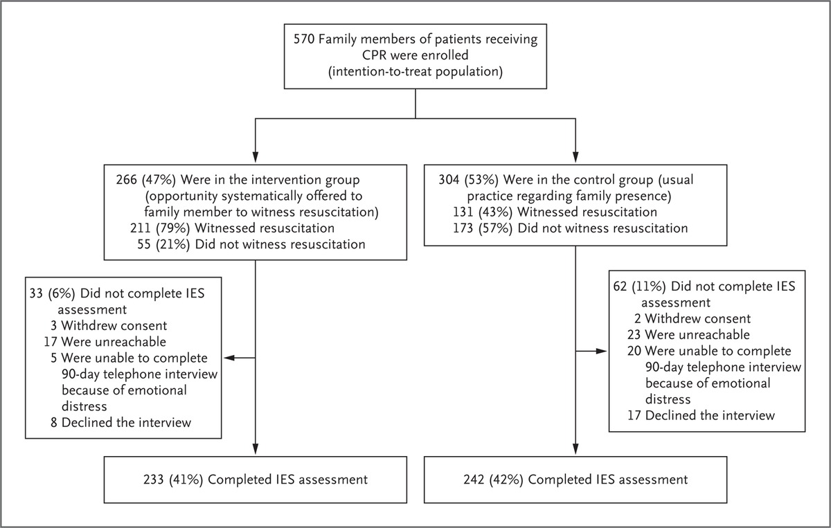 Family presence during cardiopulmonary resuscitation nejm figure 1 randomization and follow up the impact of event scale ies was used to assess symptoms related to post traumatic stress disorder ptsd scores xflitez Gallery