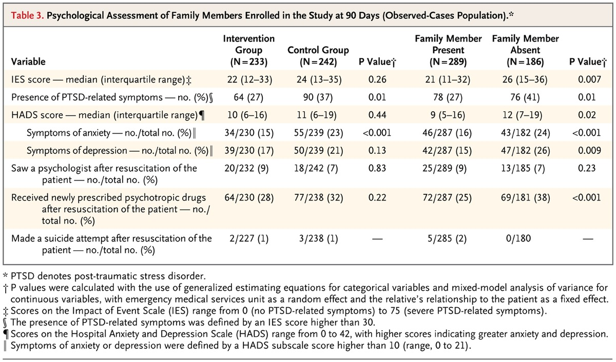 Family presence during cardiopulmonary resuscitation nejm table 3 psychological assessment of family members enrolled in the study at 90 days observed cases population xflitez Gallery