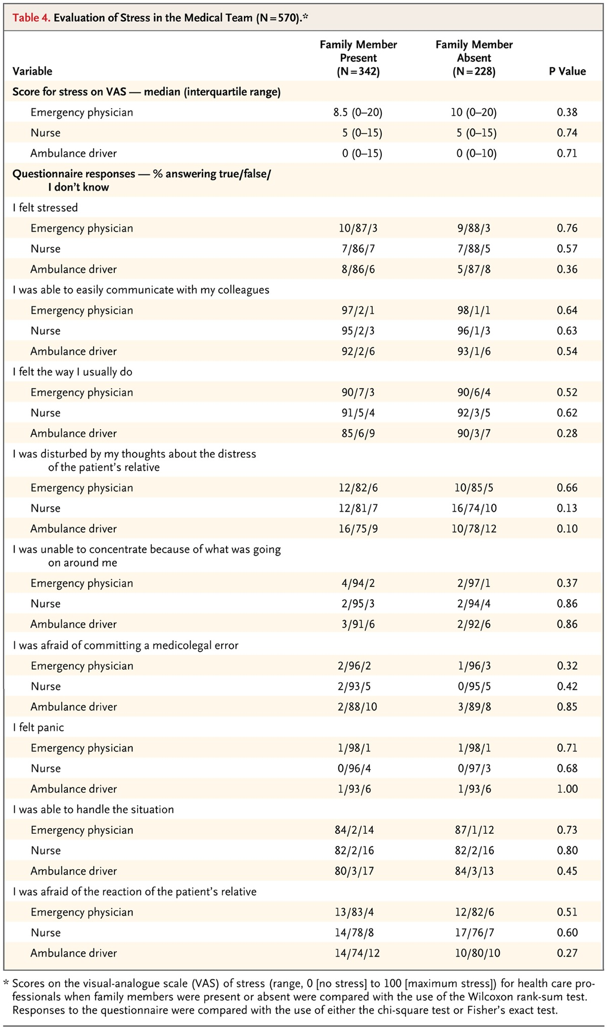 Family presence during cardiopulmonary resuscitation nejm table 4 evaluation of stress in the medical team n570 xflitez Gallery