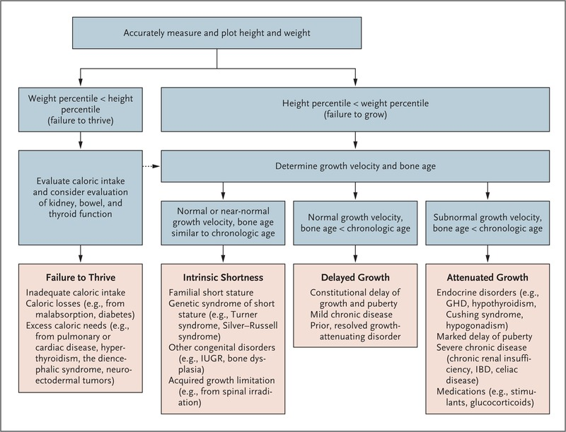 Short Stature In Childhood Challenges And Choices Nejm