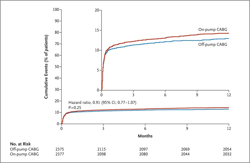 effects of off pump and on pump coronary artery bypass grafting at 1
