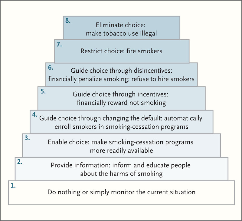 Essays And Term Papers Proposed Ladder Of Interventions To Reduce Tobacco Use Argumentative Essay Topics For High School also Business Strategy Essay Conflicts And Compromises In Not Hiring Smokers  Nejm Essay On Cow In English