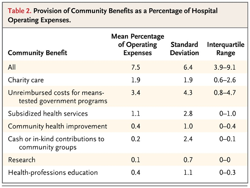 Provision Of Community Benefits By Tax Exempt Us Hospitals Nejm