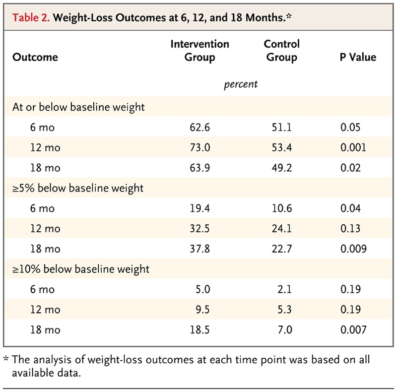 A Behavioral Weight Loss Intervention In Persons With Serious Mental