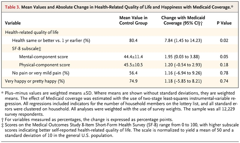Mean Values And Absolute Change In Health Related Quality Of Life Hiness With Medicaid Coverage