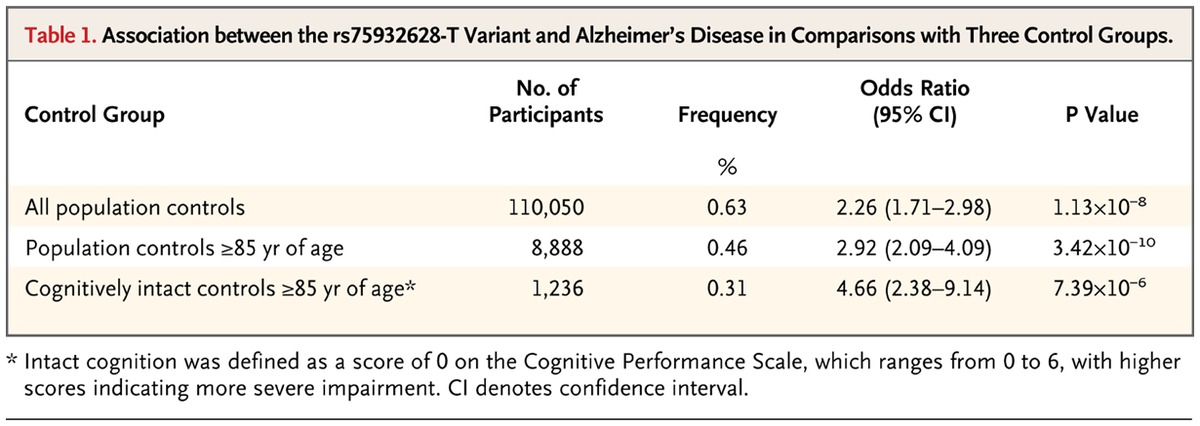 Variant Of Trem2 Associated With The Risk Of Alzheimers Disease Nejm
