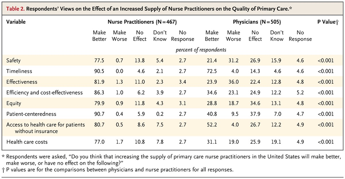 Nurse practitioners as primary care providers essay