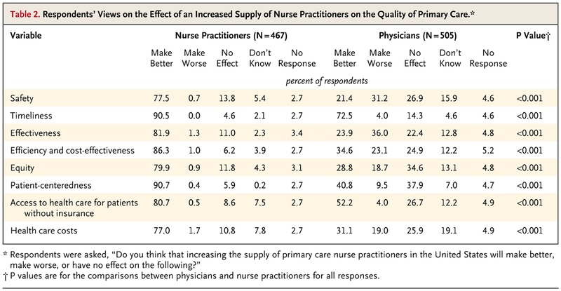 Perspectives of Physicians and Nurse Practitioners on
