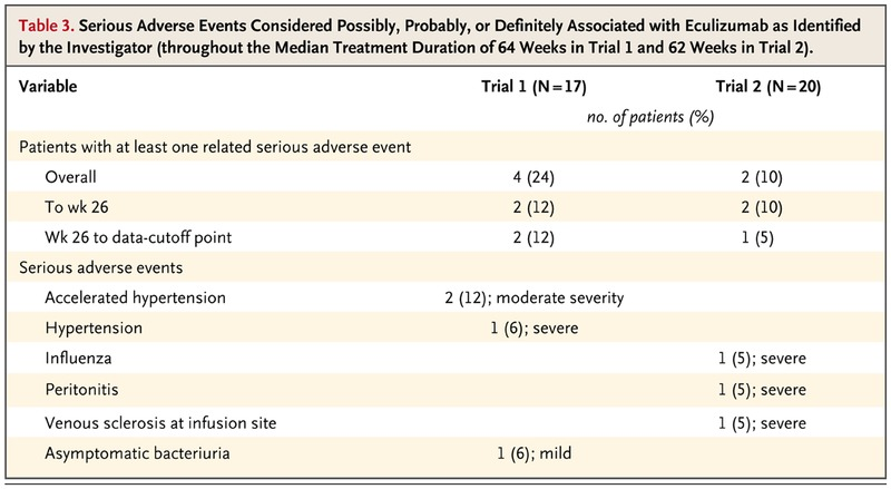 Terminal Complement Inhibitor Eculizumab in Atypical