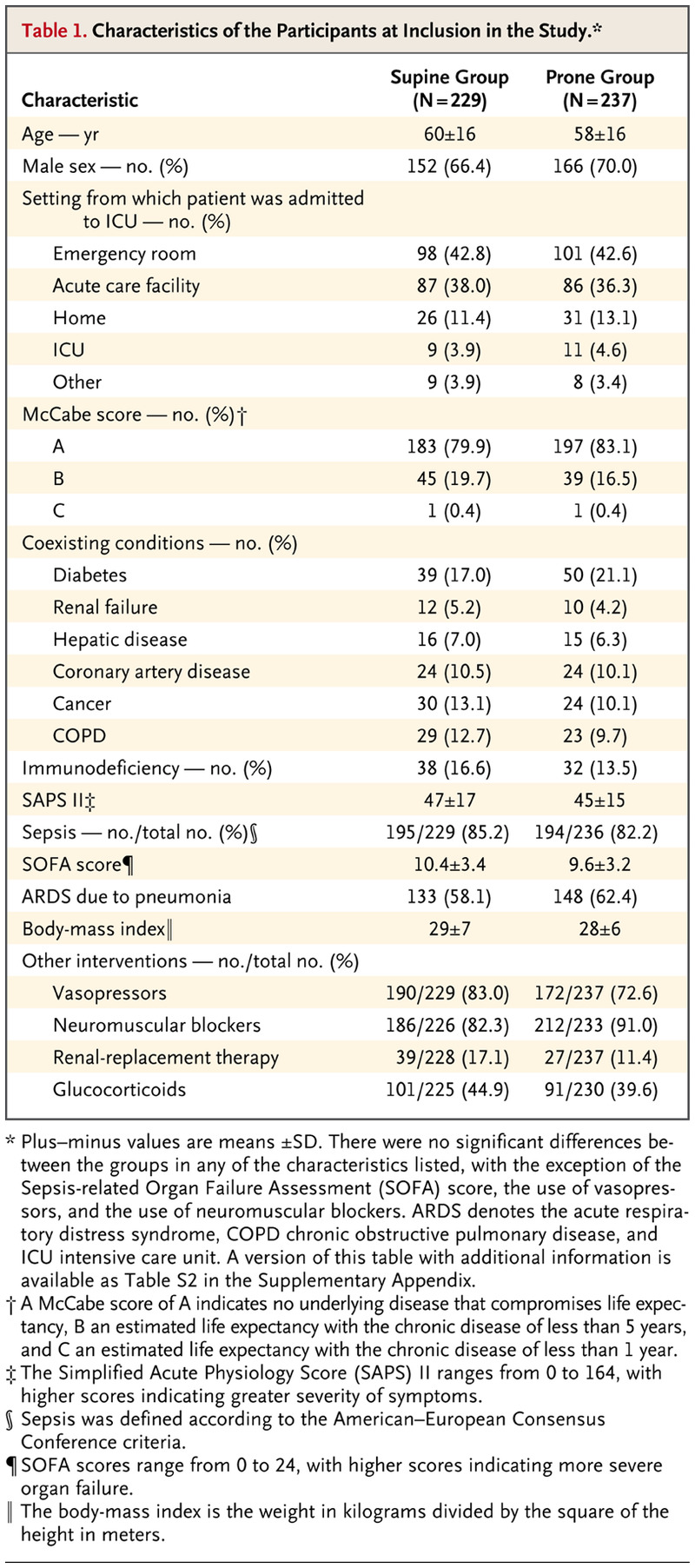 Prone Positioning in Severe Acute Respiratory Distress