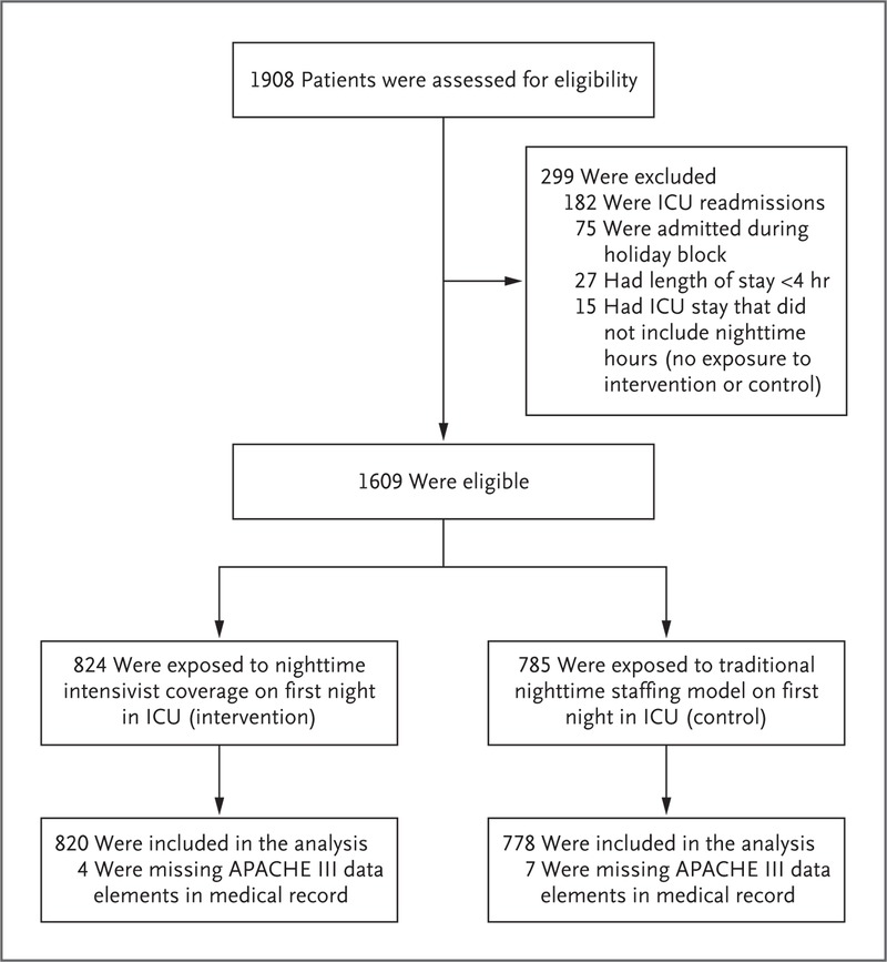 A Randomized Trial of Nighttime Physician Staffing in an