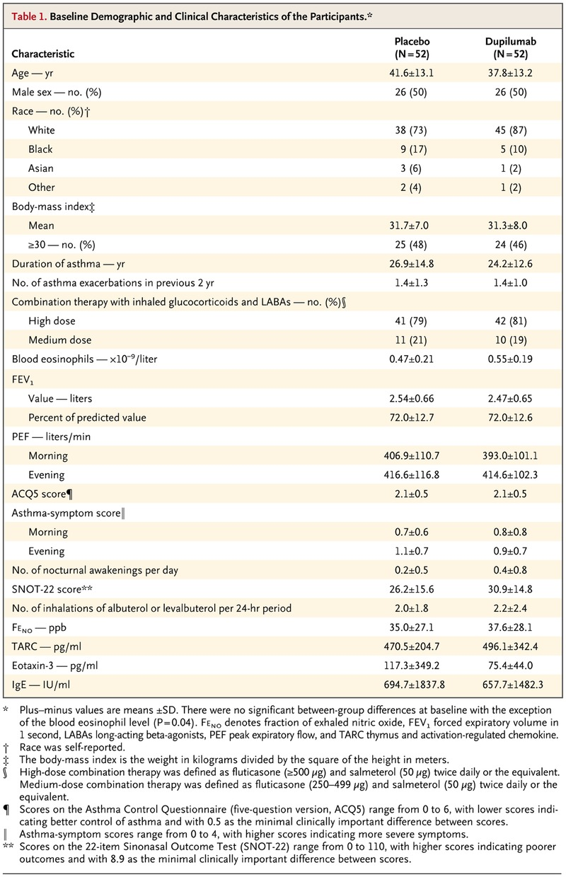 Dupilumab in Persistent Asthma with Elevated Eosinophil