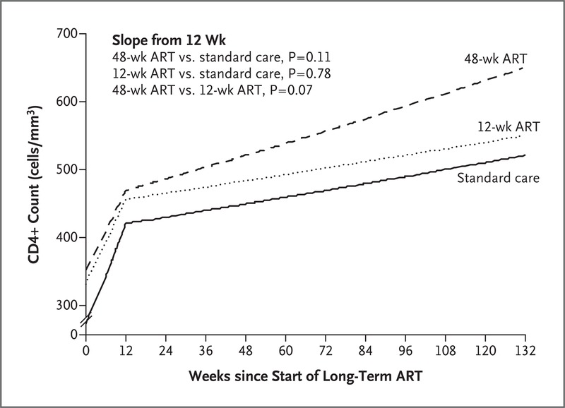 Short-Course Antiretroviral Therapy in Primary HIV Infection