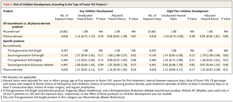 Factor VIII Products and Inhibitor Development in Severe