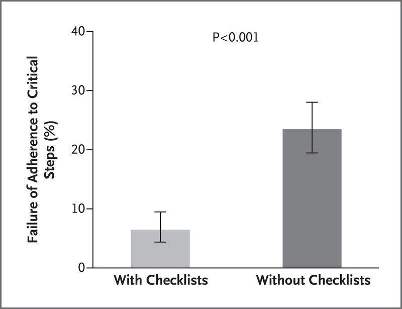 Simulation-Based Trial of Surgical-Crisis Checklists | NEJM