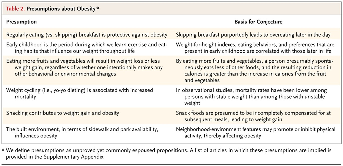 Myths Presumptions And Facts About Obesity Nejm