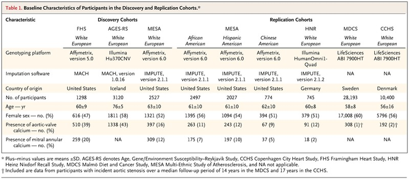 Genetic Associations with Valvular Calcification and Aortic