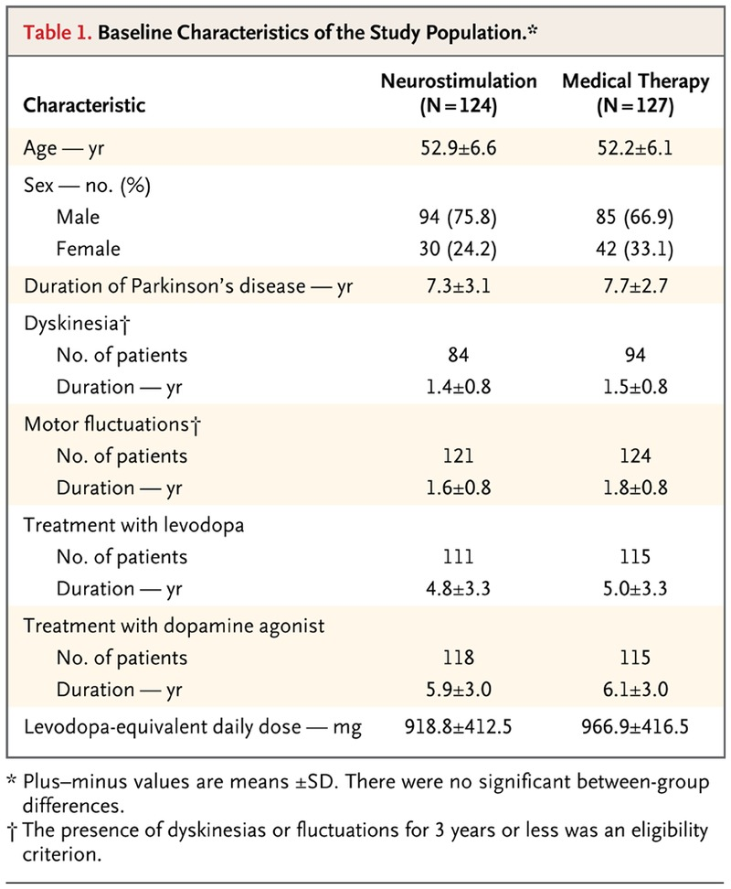 characteristics of the parkinsons disease To examine the 8-year prevalence, characteristics, and risk factors of dementia in patients with pd patients were recruited from an epidemiological study of pd in the county of rogaland, norway .